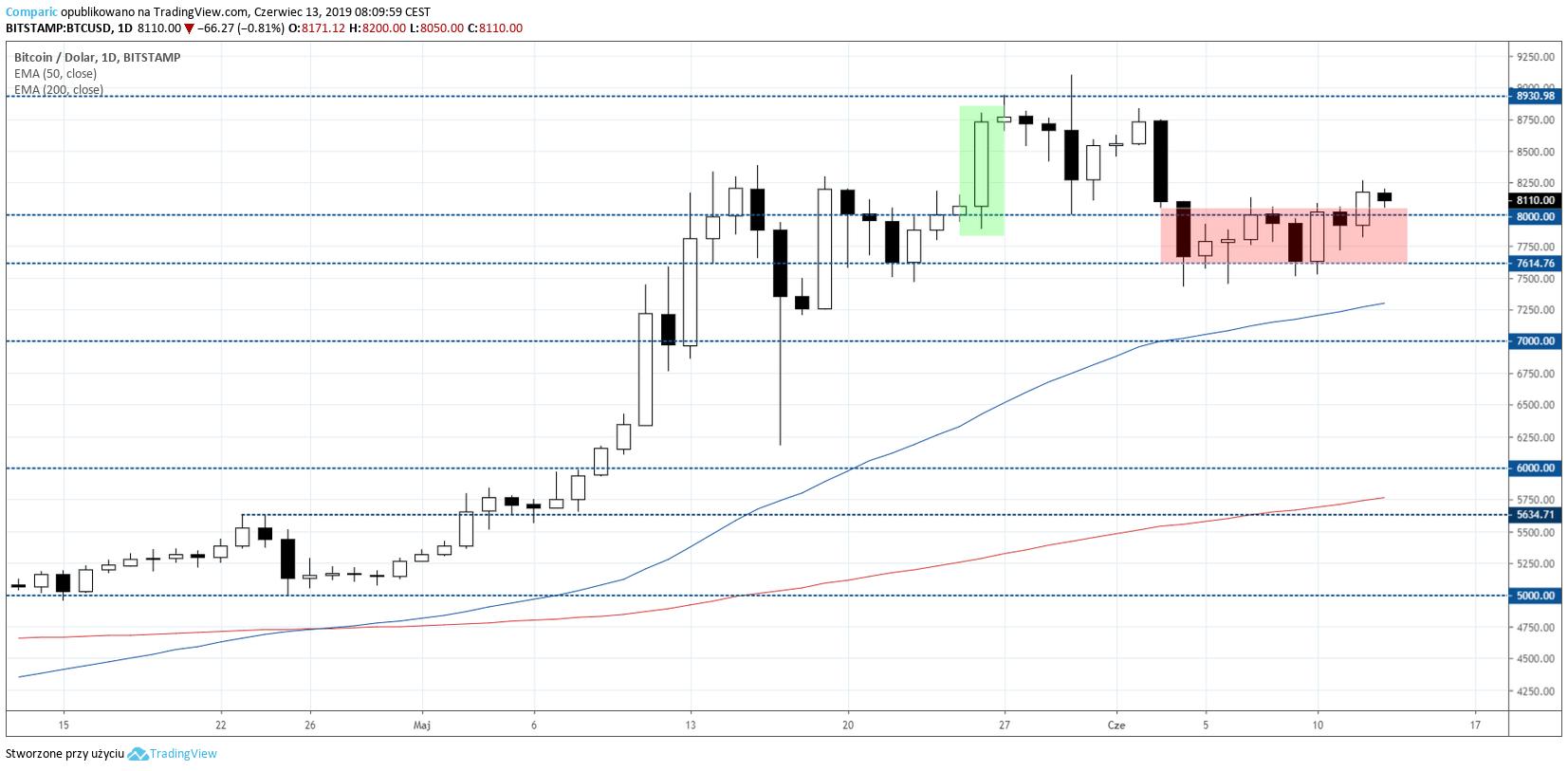 Bitcoin na wykresie D1