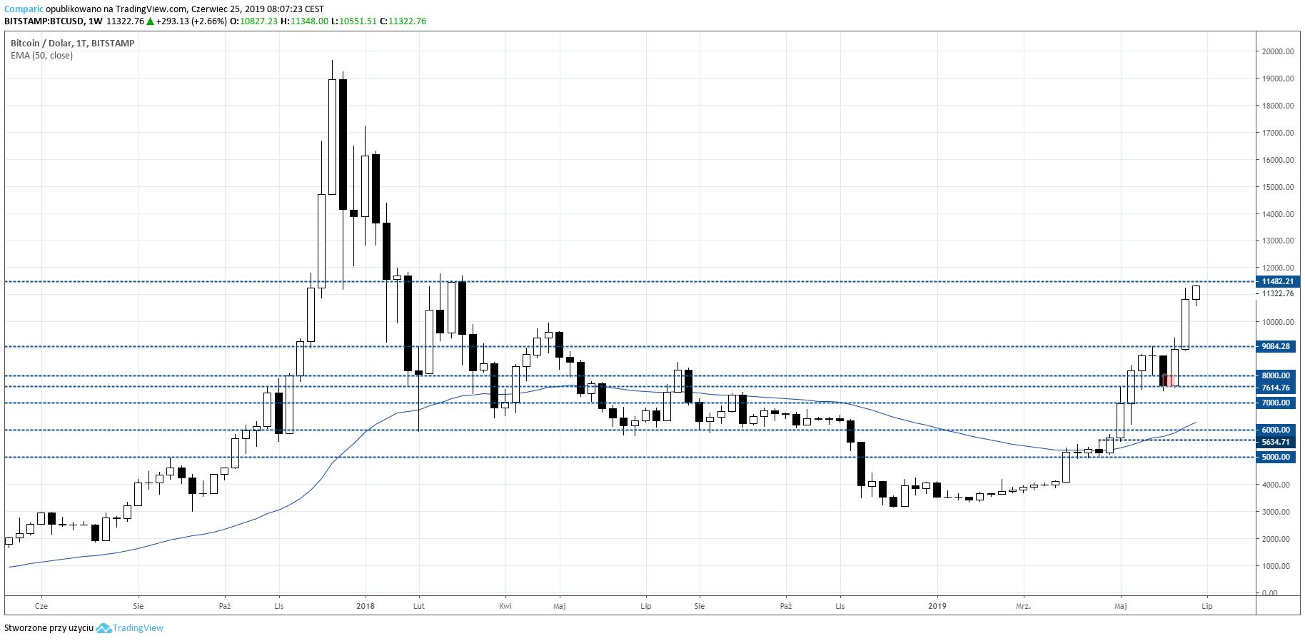 Bitcoin na wykresie tygodniowym BTC W1