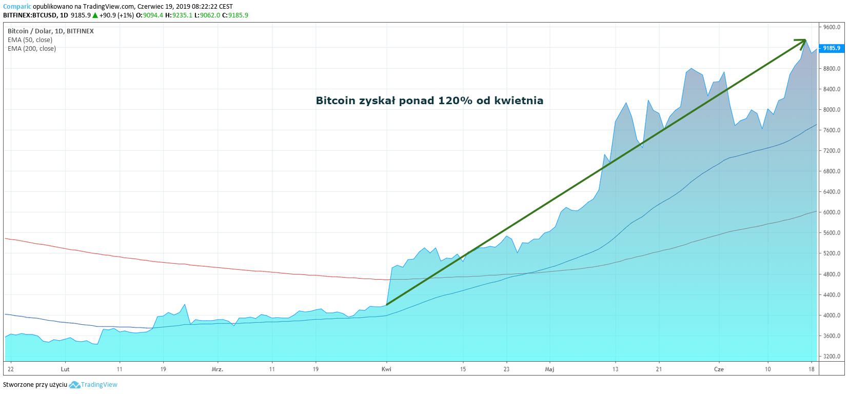 Bitcoin wzrost wartości BTC