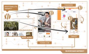 Blockchain Sapiency