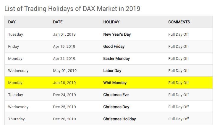 wykres DAX - dni wolne