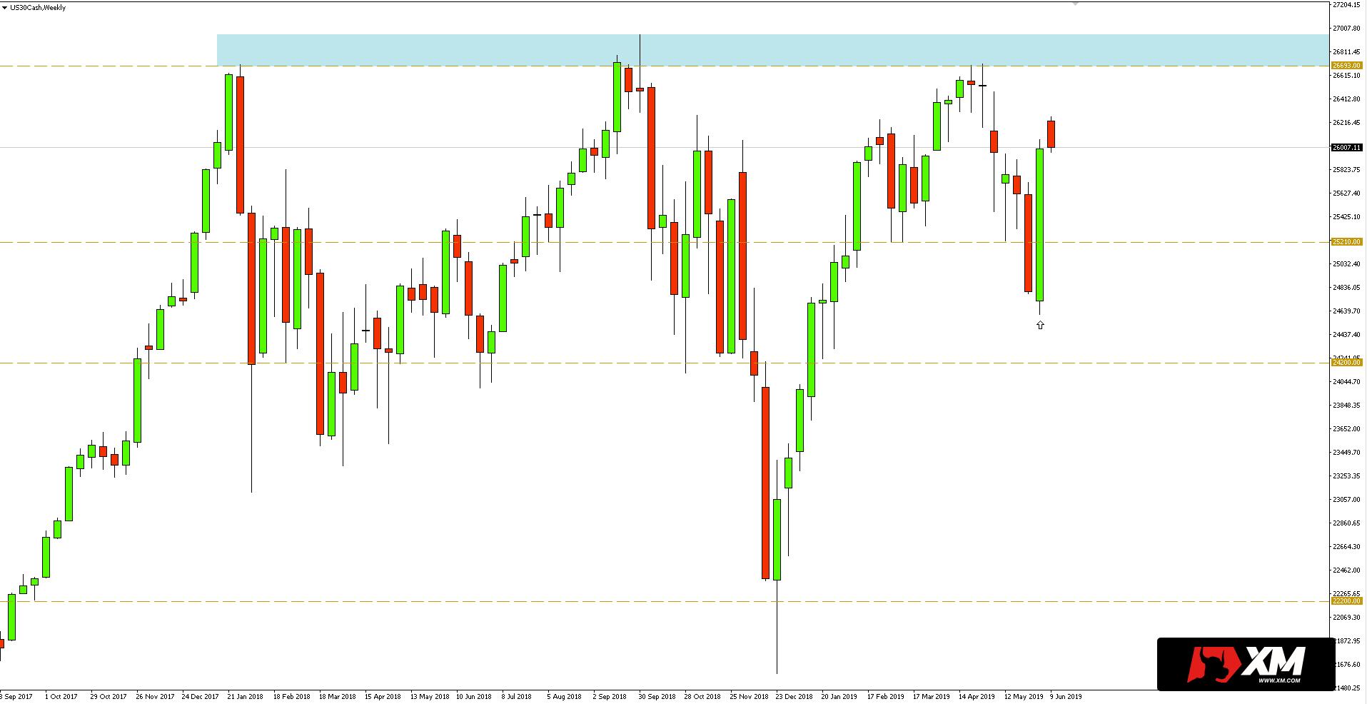Notowania Dow Jones Industrial Average (DJIA) - wykres tygodniowy - 12 czerwca 2019