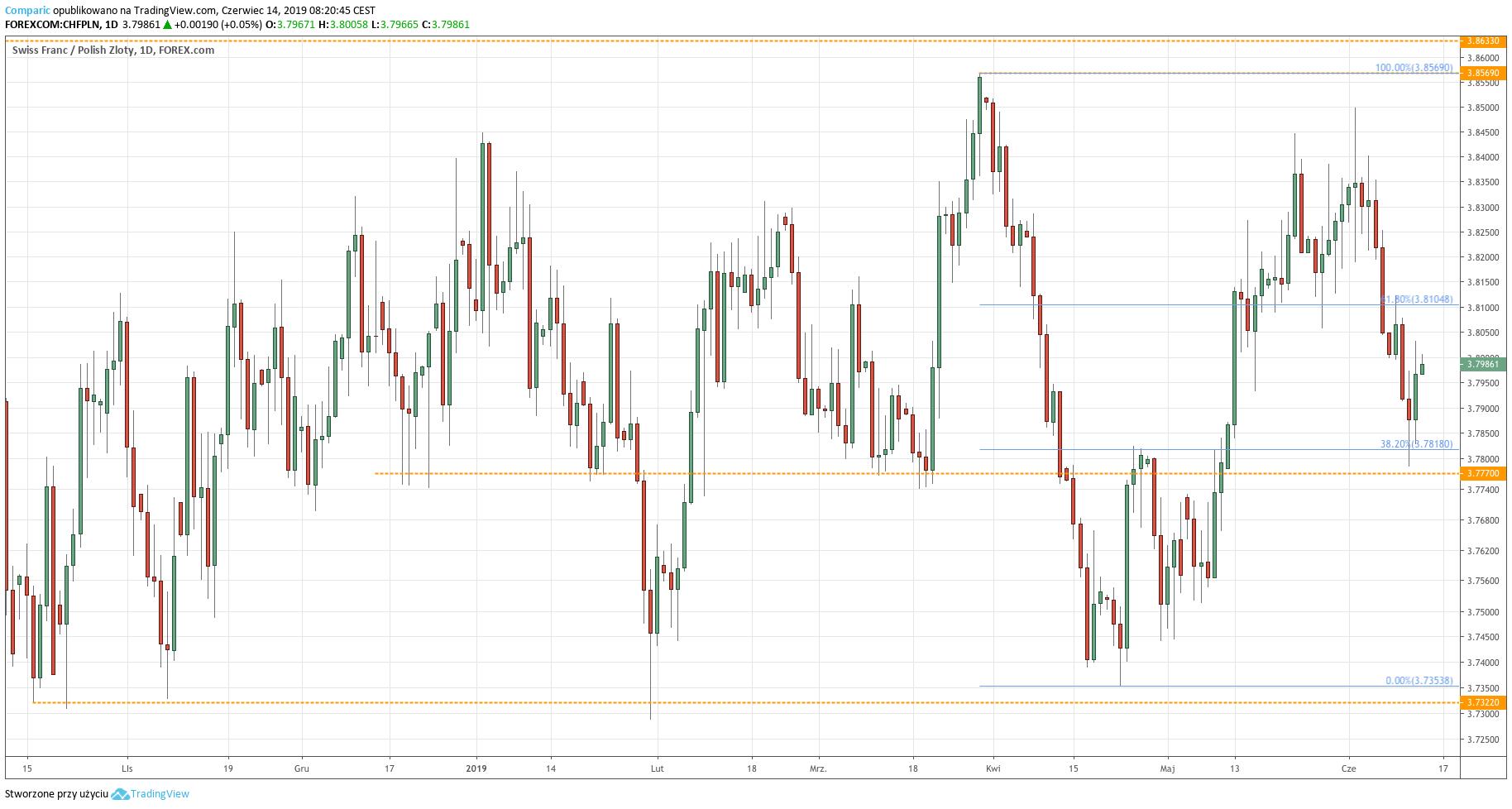 Kurs franka do złotego (CHF/PLN) - wykres dzienny - 14 czerwca 2019