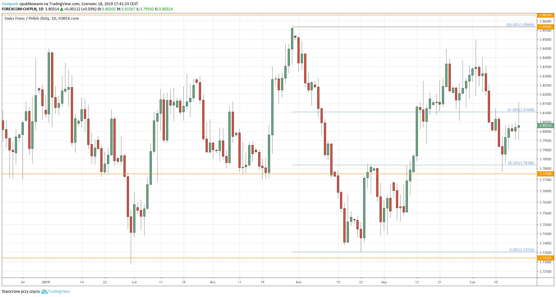 Kurs franka do złotego (CHF/PLN) - wykres dzienny - 18 czerwca 2019