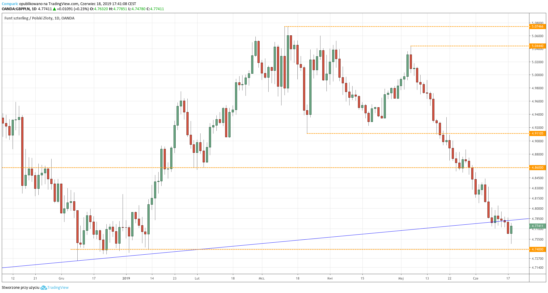 Kurs funta do złotego (GBP/PLN) - wykres dzienny - 18 czerwca 2019