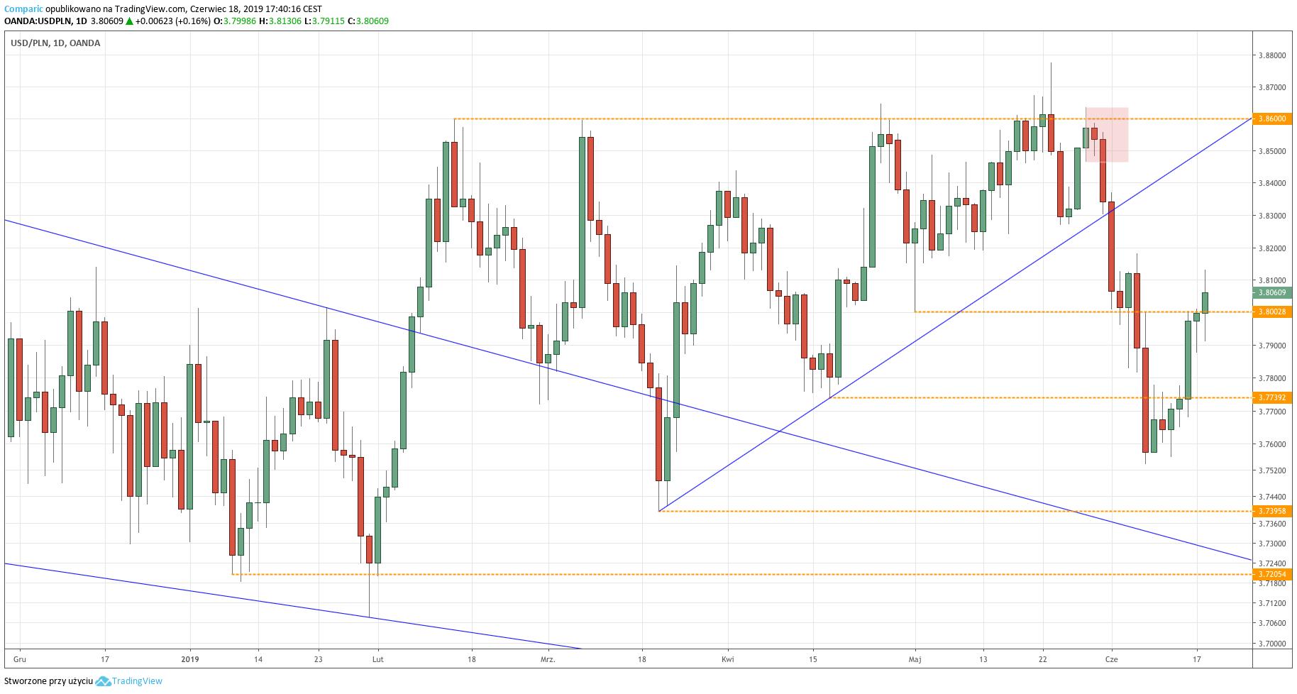 Kurs dolara do złotego (USD/PLN) - wykres dzienny - 18 czerwca 2019