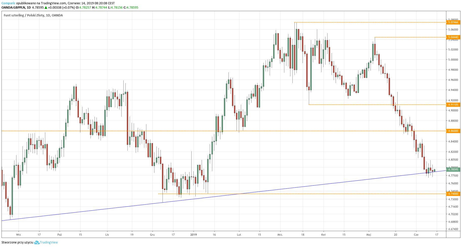 Kurs funta do złotego (GBP/PLN) - wykres dzienny - 14 czerwca 2019