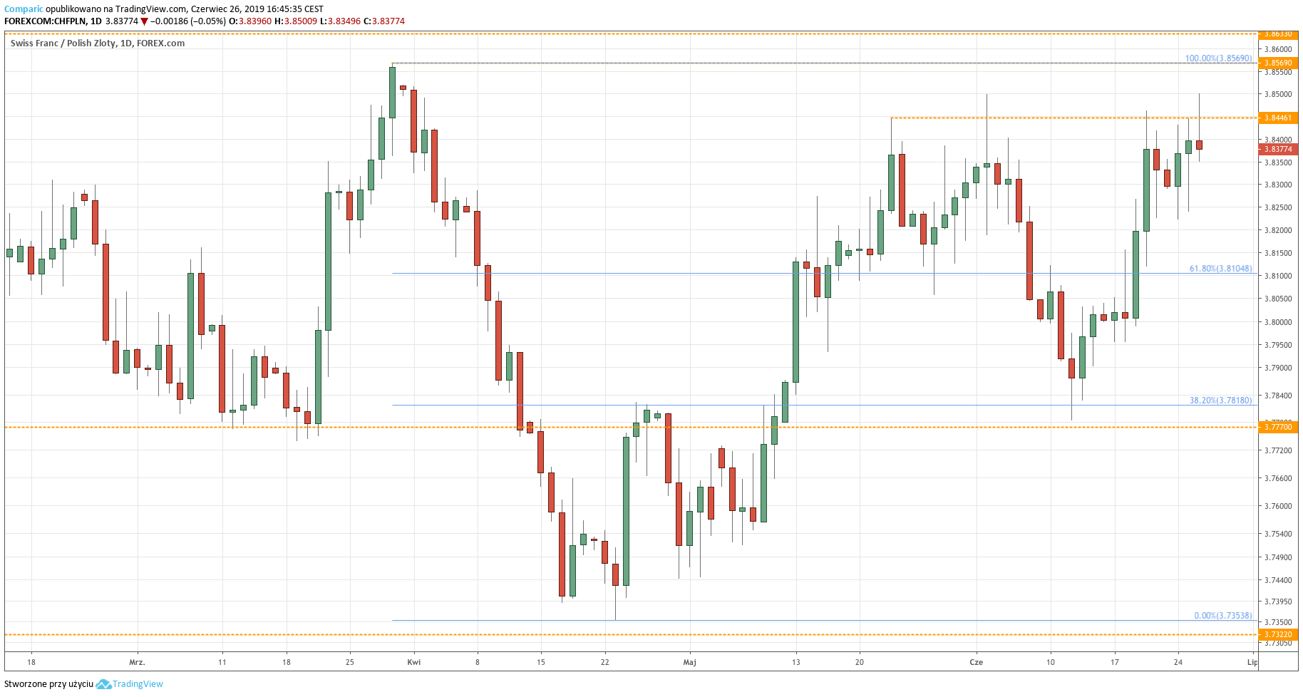 Kurs franka do złotego (CHF/PLN) - wykres dzienny - 26 czerwca 2019