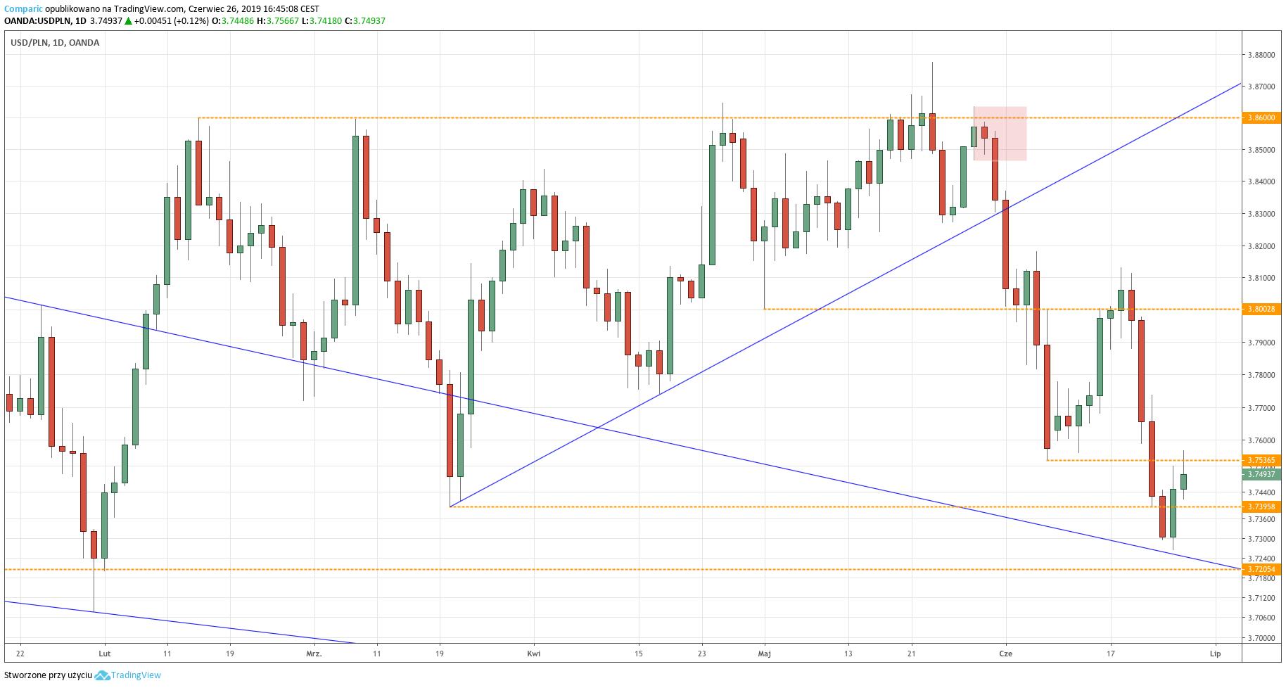 Kurs dolara do złotego (USD/PLN) - wykres dzienny - 26 czerwca 2019