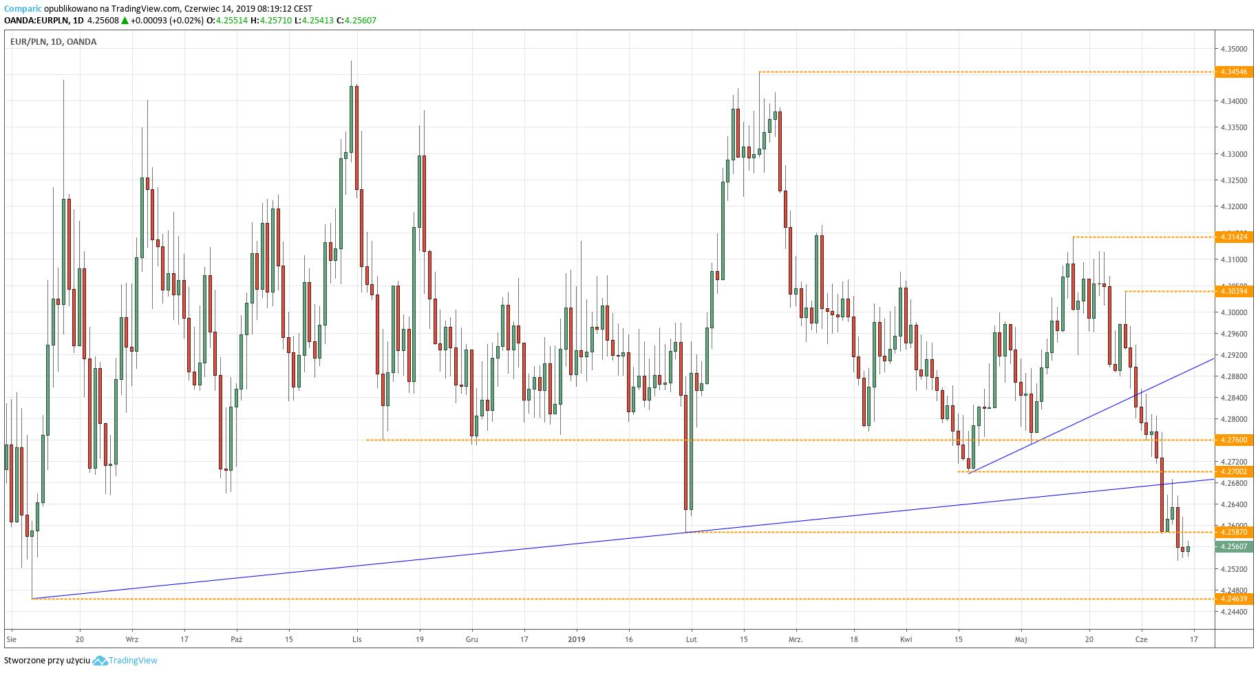 Kurs euro do złotego (EUR/PLN) - wykres dzienny - 14 czerwca 2019