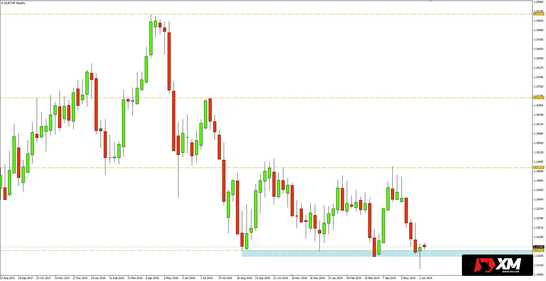 euro in franken umrechnen