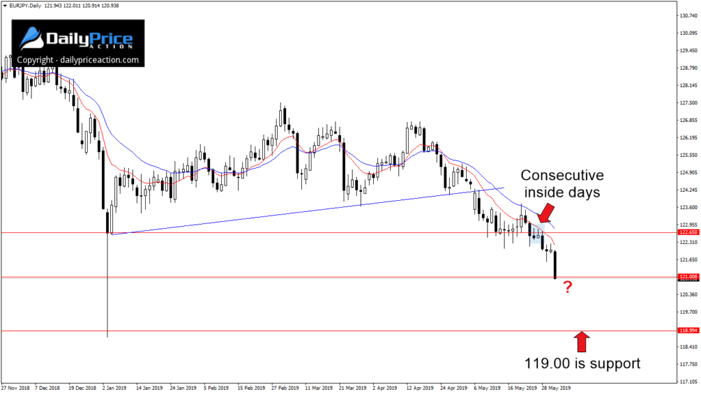 Na parze walutowej EUR/JPY pojawiłsię sygnałsprzedaży w postaci wielokrotnego inside bara
