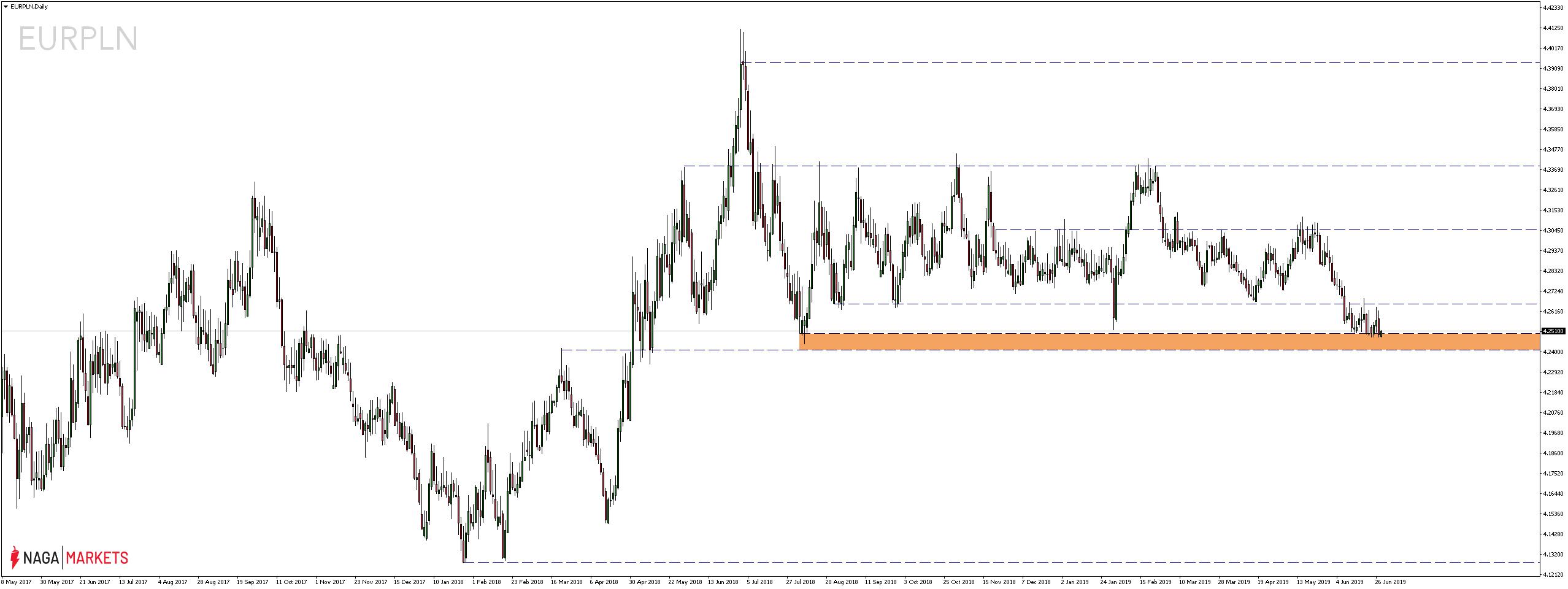 Kurs euro wobec polskiego złotego