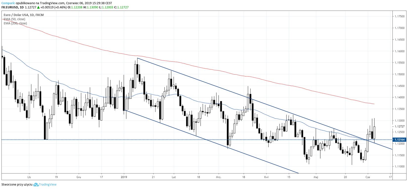 Kurs euro do dolara po posiedzeniu EBC wyraźnie zyskuje