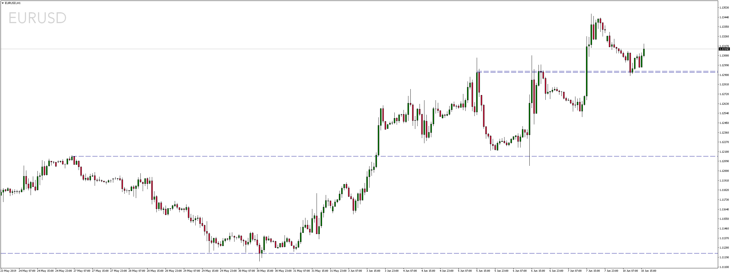 Kurs dolara traci wobec euro