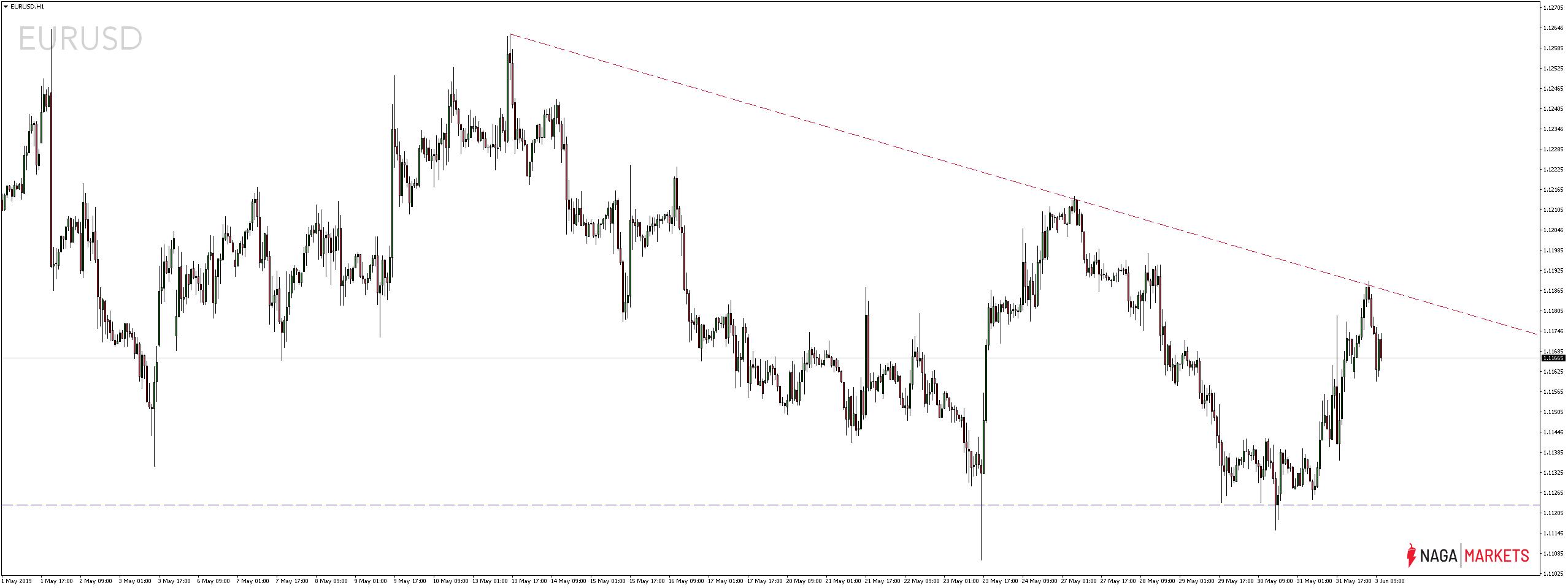 Kurs euro wobec dolara amerykańskiego