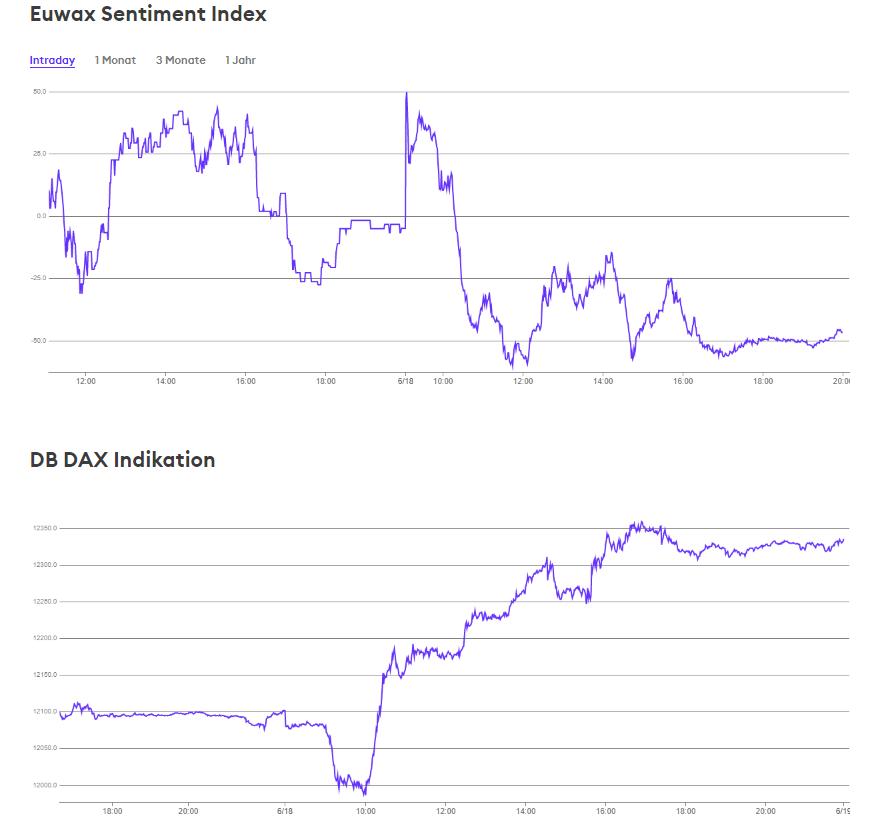 wykres EUWAX SENTIMENT 19.06.2019