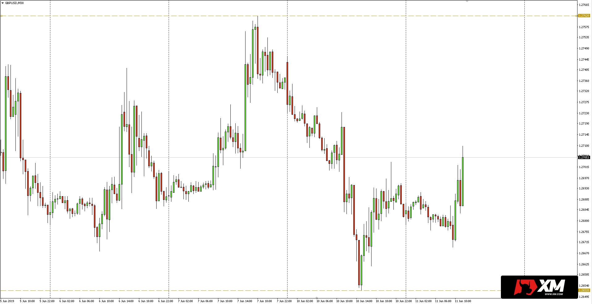 Kurs euro do dolara (EUR/USD) - wykres dzienny - 11 czerwca 2019
