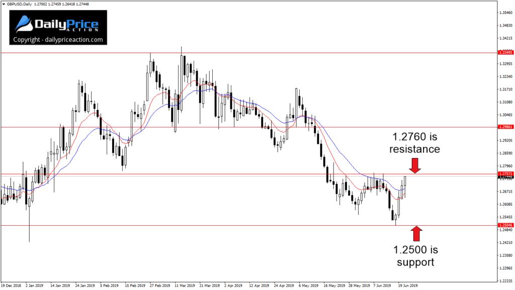 Para walutowa GBP/USD wygląda w tym tygodniu na gotową do odwrócenia.