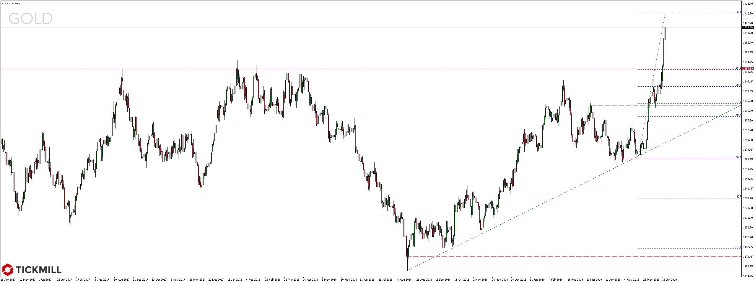Cena złota najwyżej od lat