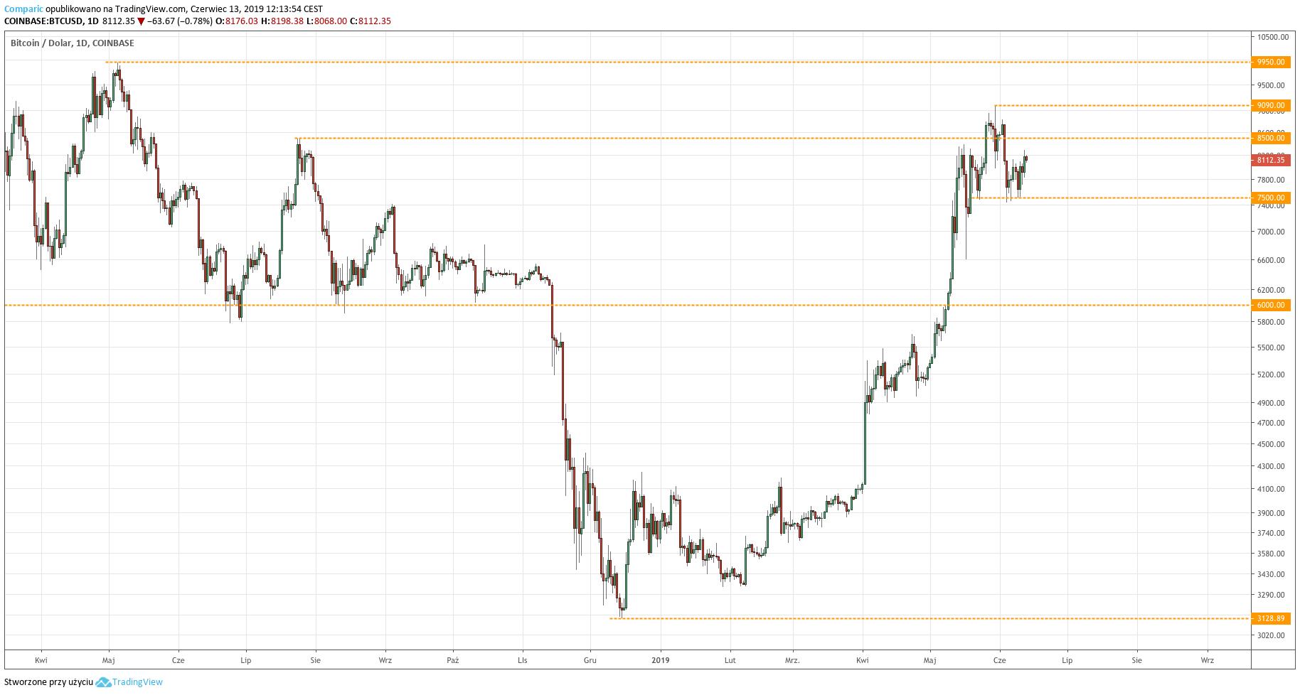 Kurs Bitcoina do dolara (BTC/USD) - wykres dzienny - 13 czerwca 2019