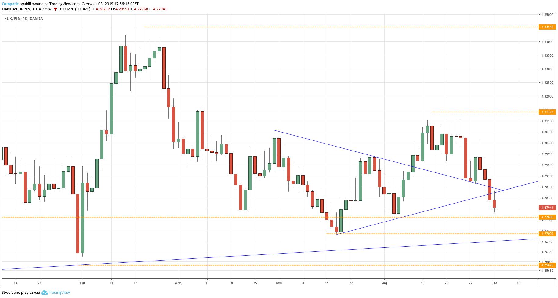 Kurs euro do złotego (EUR/PLN) - wykres dzienny - 3 czerwca 2019