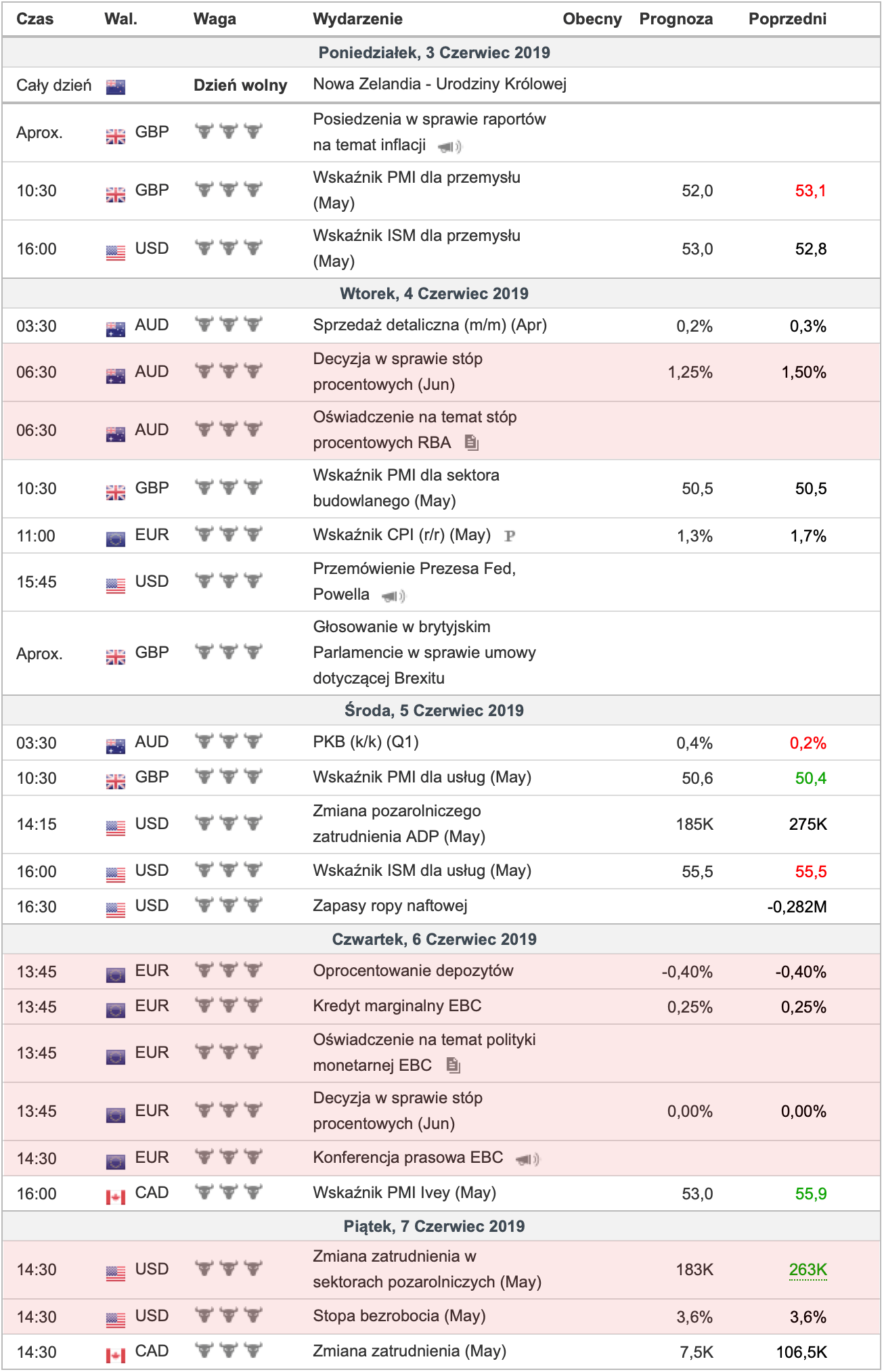 Kalendarz ekonomiczny - Investing.com (2019-06-01 16-20-41)