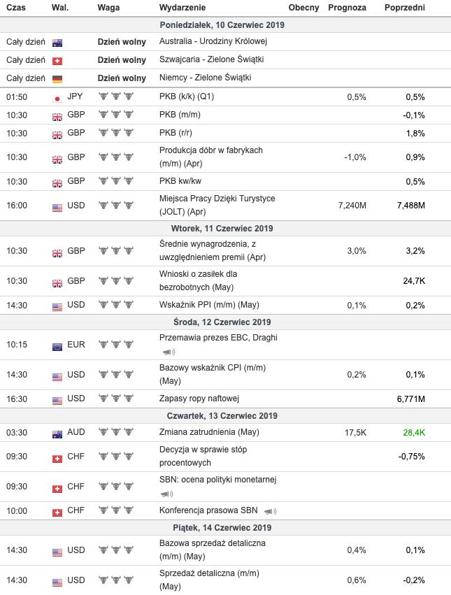 Kalendarz makroekonomiczny na nadchodzący tydzień