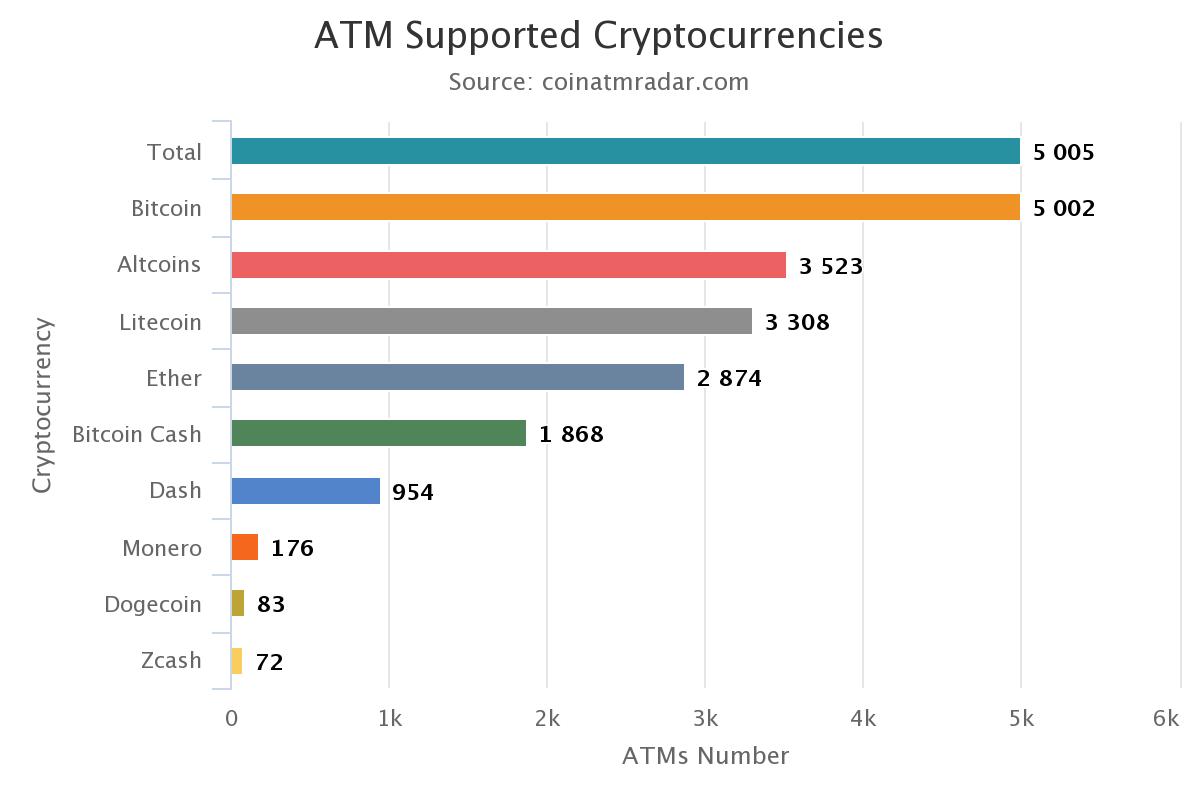 Kryptowaluty obsługiwane przez Crypto ATM