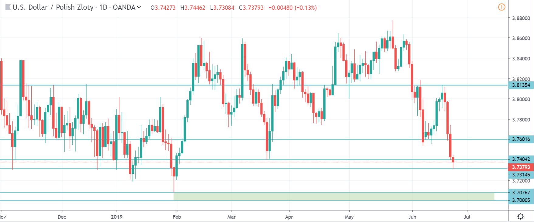 Kurs dolara do złotego w poniedziałek na interwale dziennym 24 czerwca 2019