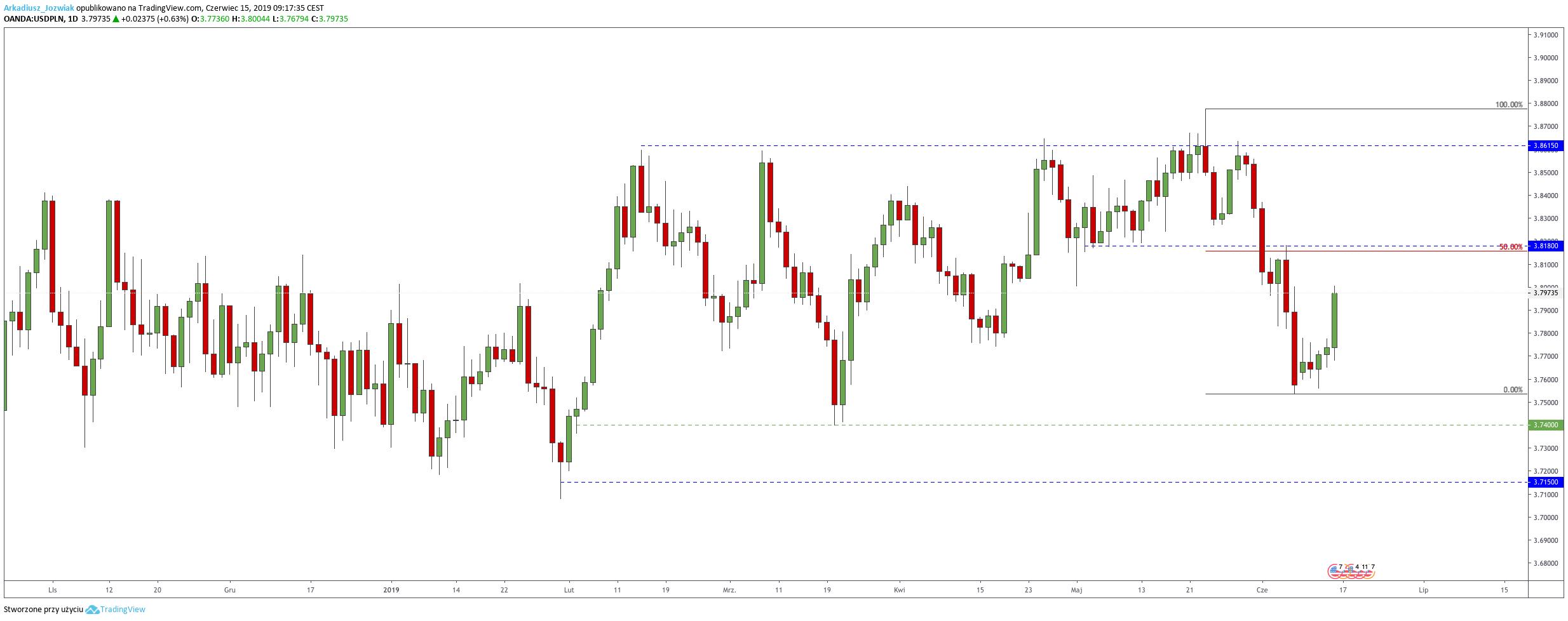 Kurs dolara największym wygranym tygodnia