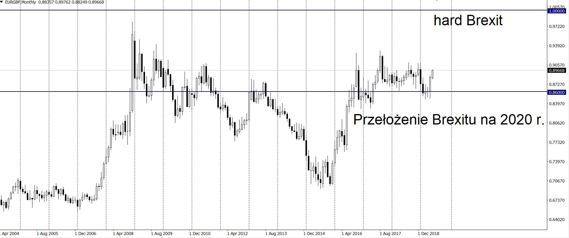 Kurs euro do funta w środę na interwale dziennym 26 6 19