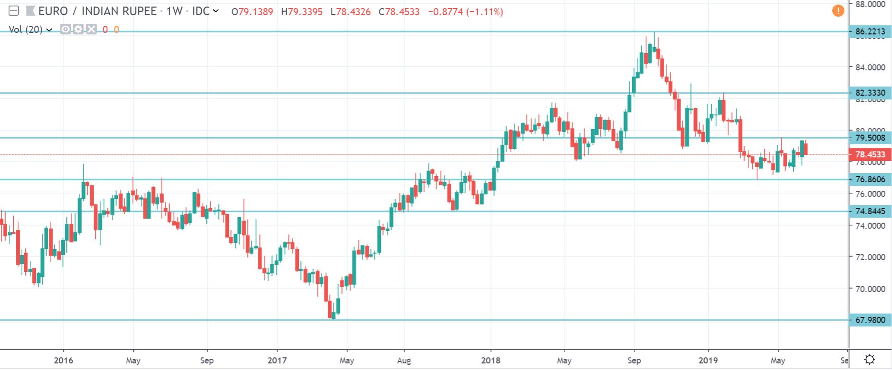Kurs euro do rupii w czwartek na interwale dziennym 27 6 19