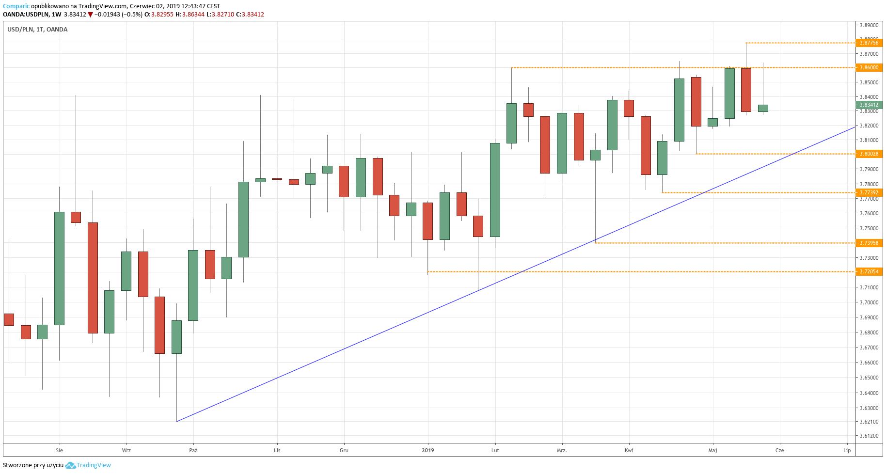 Kurs dolara do złotego (USD/PLN) - wykres tygodniowy - 2 czerwca 2019