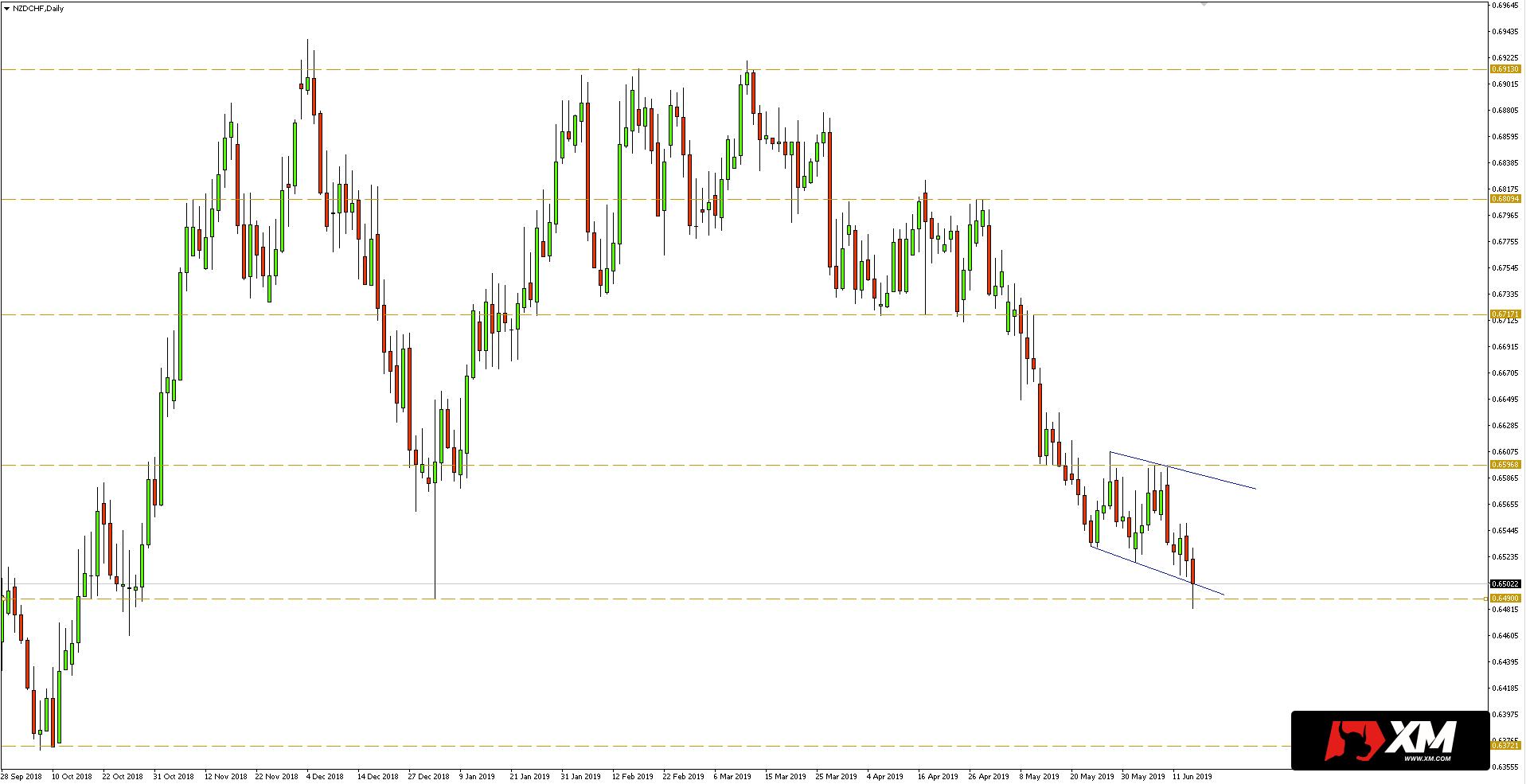 Kurs dolara nowozelandzkiego do franka (NZD/CHF) - wykres dzienny - 14 czerwca 2019