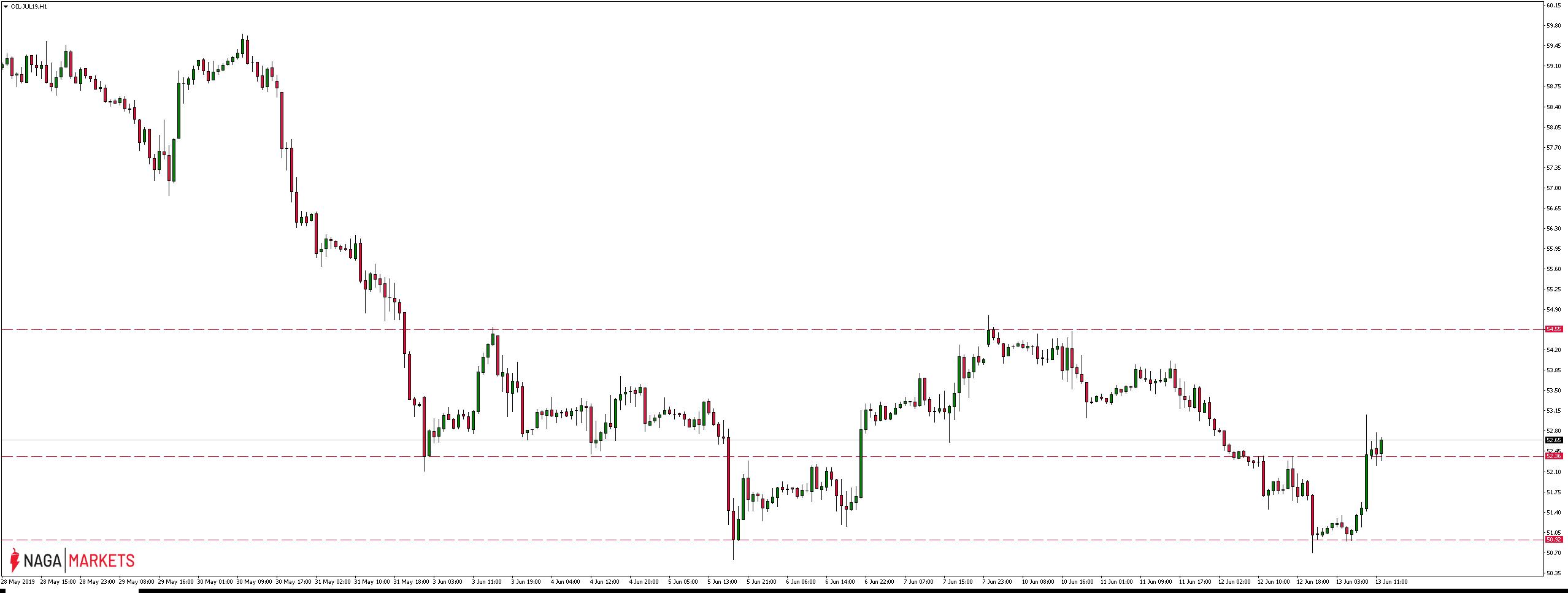 Cena ropy zyskuje w trakcie czwartkowej sesji