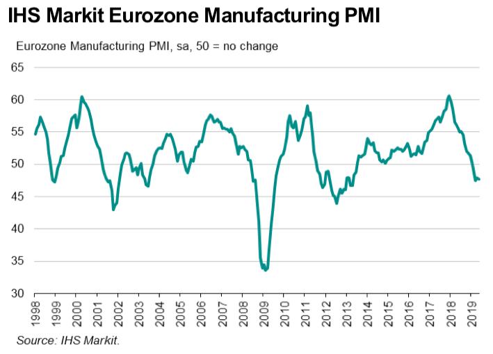 PMI przemysłowe w strefie euro
