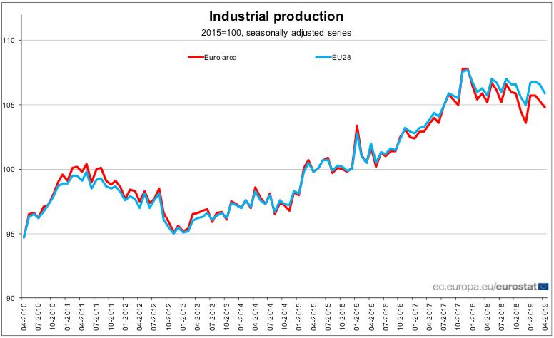 Produkcja przemysłowa w UE