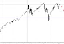 Prognoza dla S&P 500