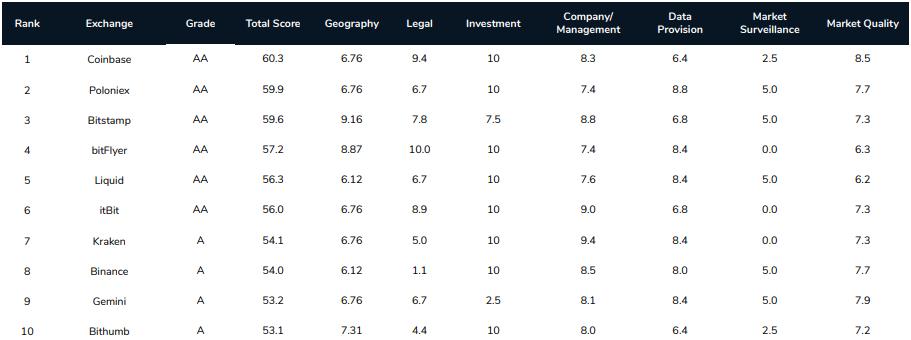 Ranking giełd kryptowalut