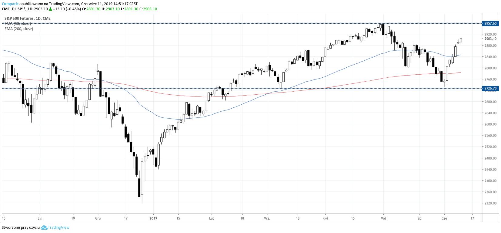 Kontrakty terminowe S&P 500 na wykresie dziennym