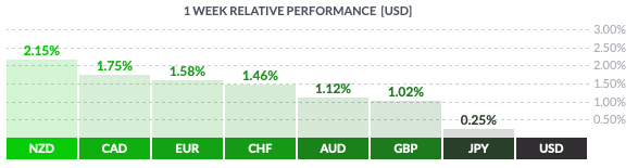 Tygodniowa zmienność walut grupy G8 wobec dolara amerykańskiego