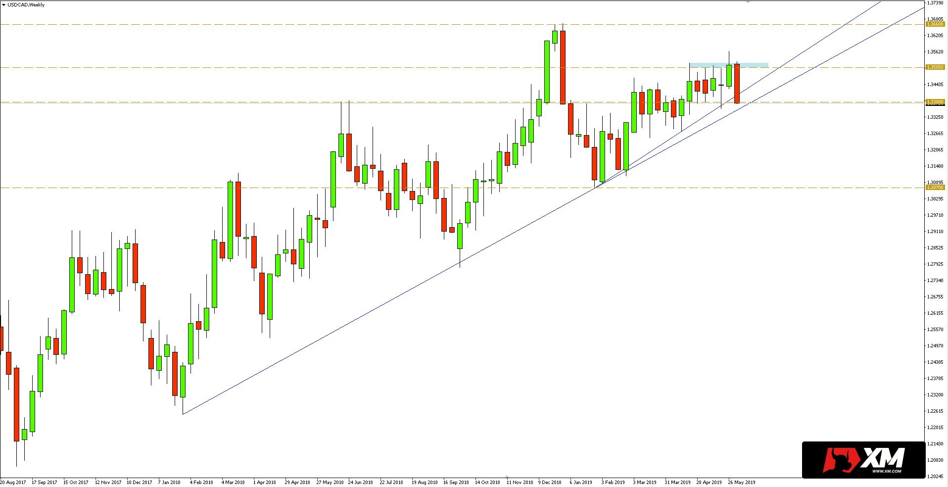 Kurs USD/CAD - wykres dzienny - 5 czerwca 2019