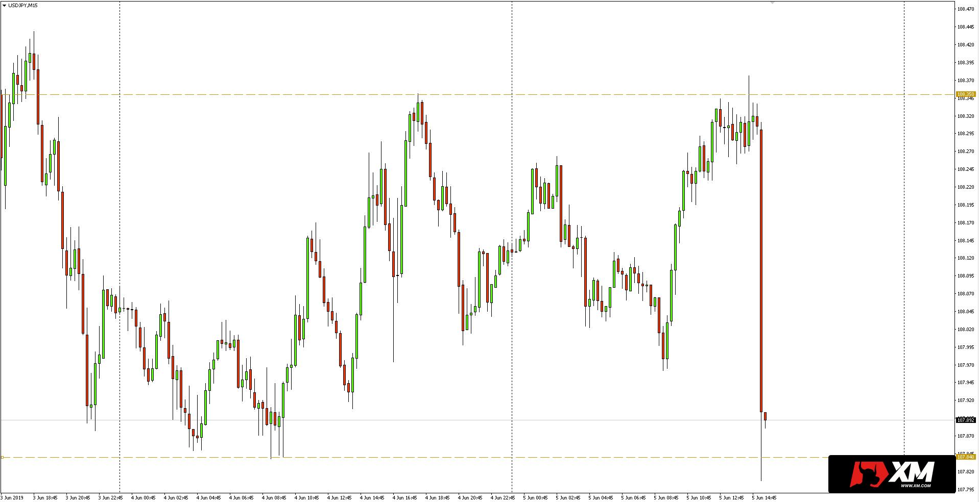 Kurs dolara do jena (USD/JPY) - wykres 15-minutowy - 5 czerwca 2019