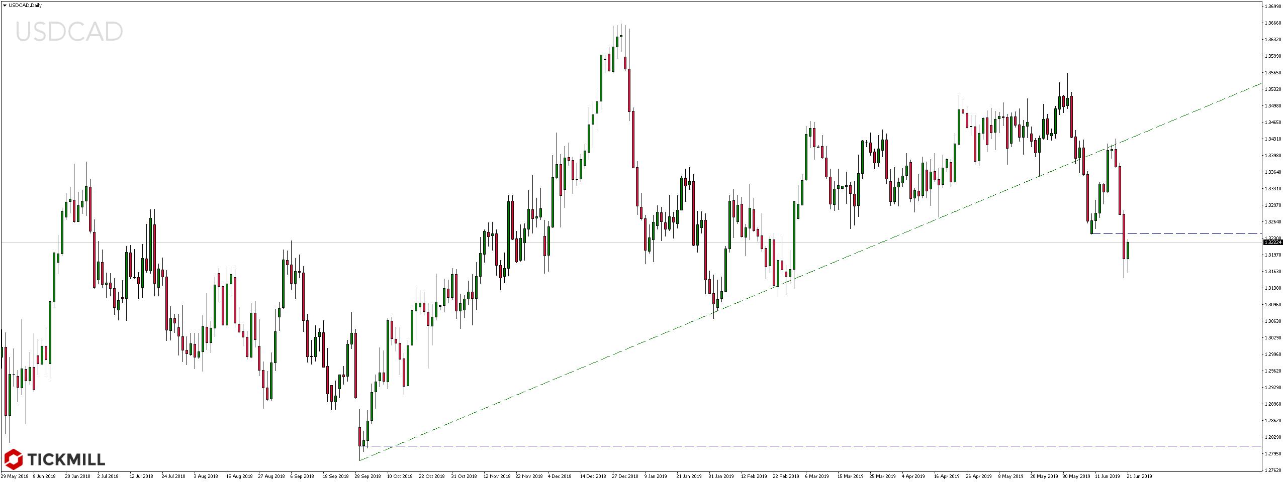 Kurs pary walutowej USDCAD