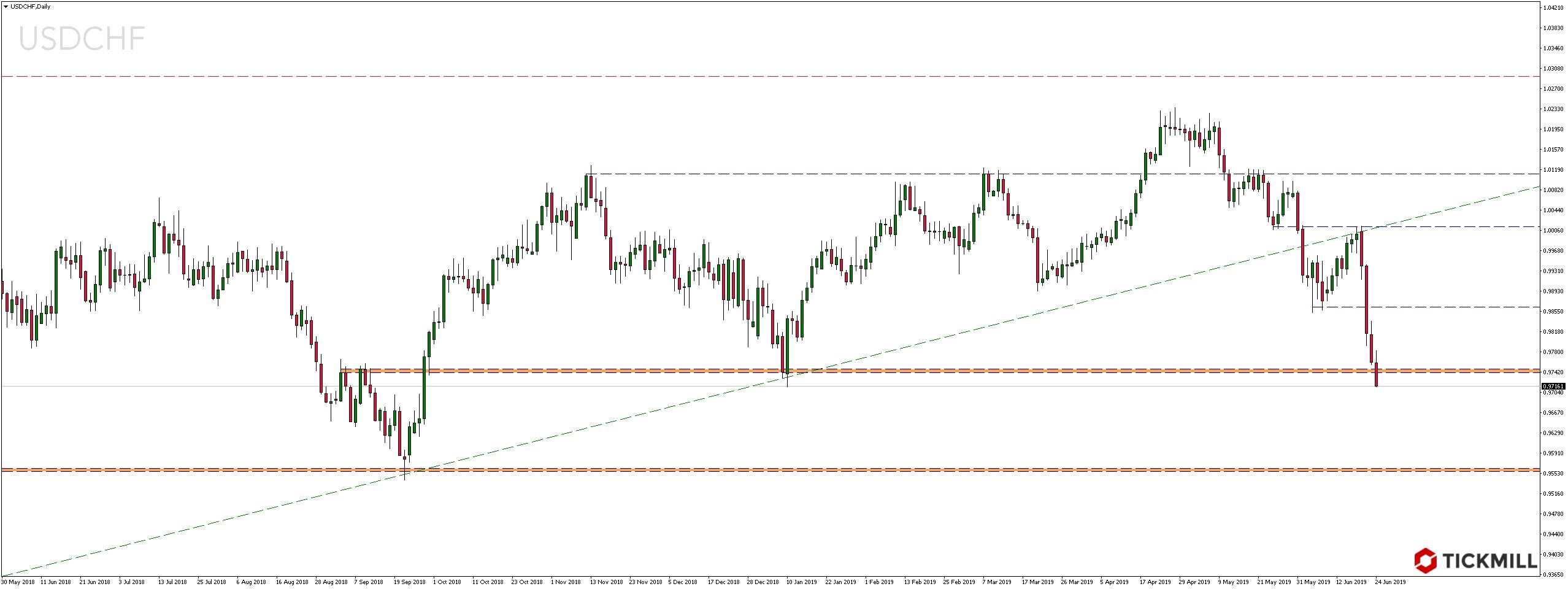 Kurs dolara wobec franka szwajcarskiego najniżej od początku roku