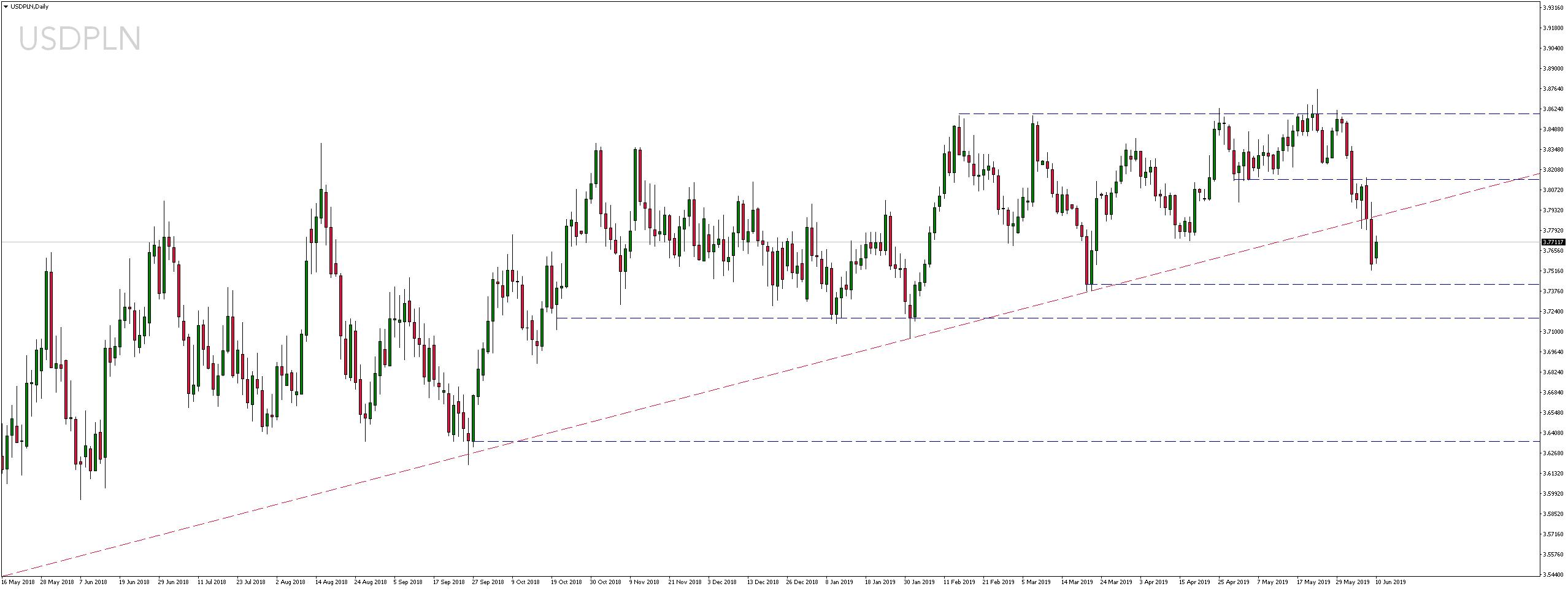 Kurs dolara amerykańskiego w poniedziałek, 10 czerwca 2019 r.