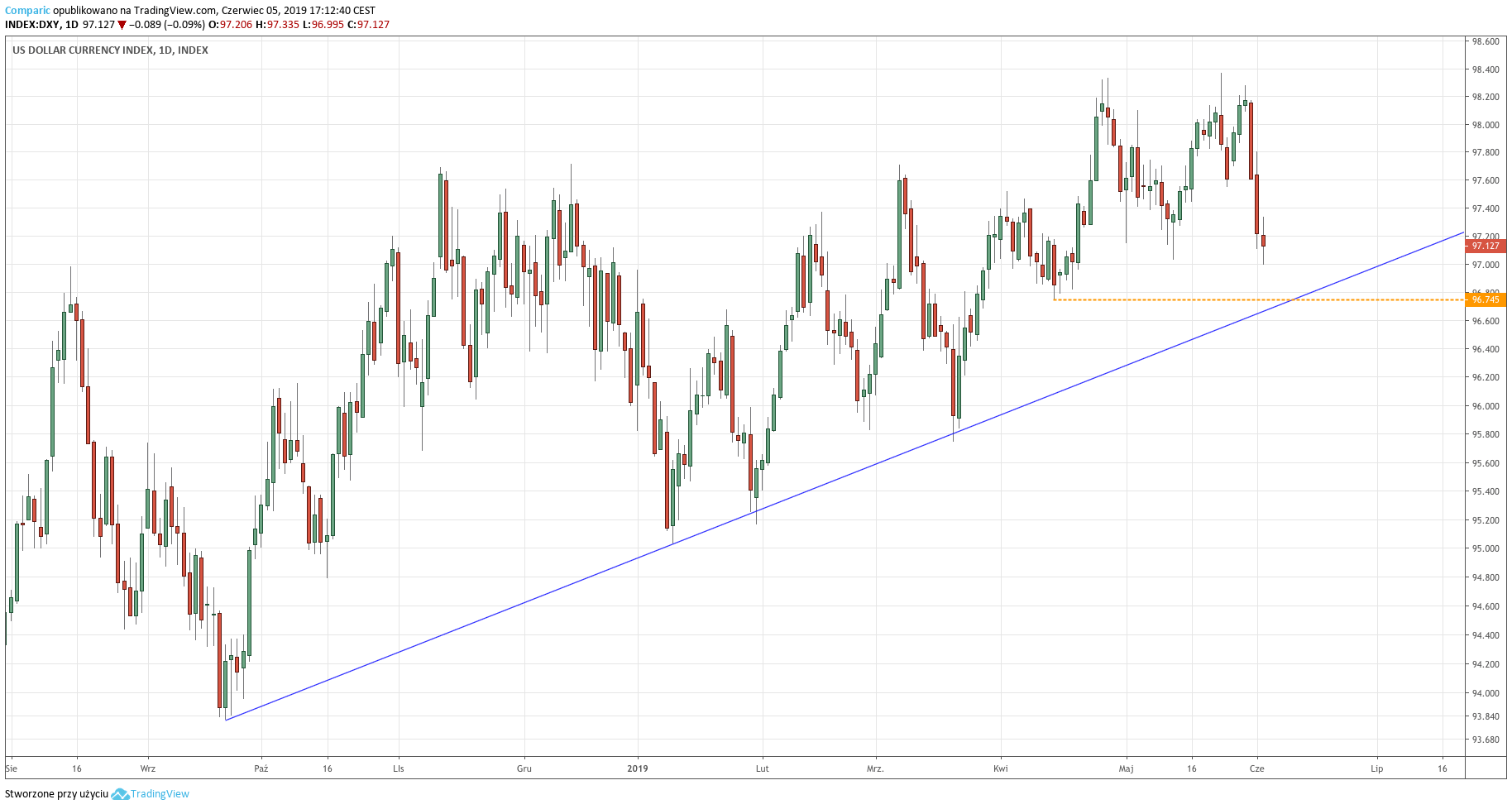 Indeks dolara (DXY) - wykres dzienny - 5 czerwca 2019