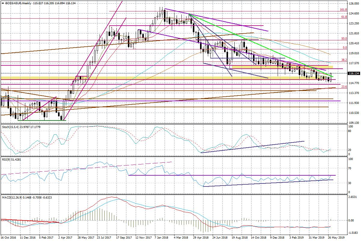 Wykres tygodniowy BOSSA EUR