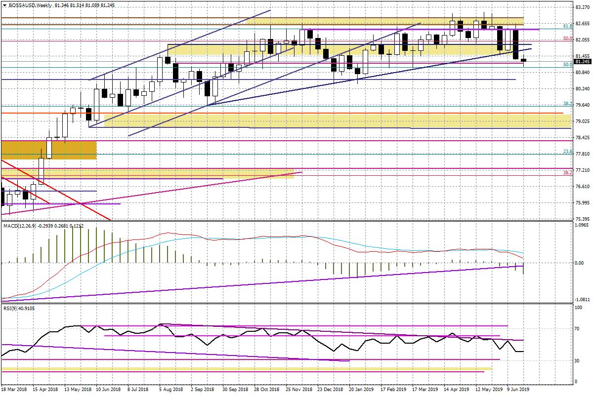 Wykres tygodniowy BOSSA USD